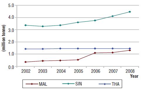 การกำเนิดของเสียอุตสาหกรรมของประเทศมาเลเซีย สิงคโปร์ และไทย