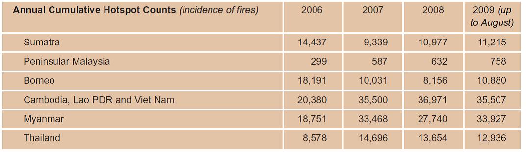 ตารางที่ 2.18 จำนวนครั้งของการเกิดขึ้นของปัญหาไฟป่า