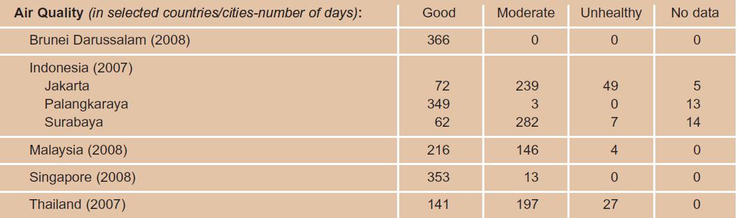 ที่มา:  Fourth ASEAN State of the Environment Report 2009.