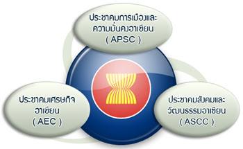 ASEAN pillars
